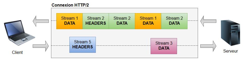Tutoriel pour découvrir HTTP/2 avec Java